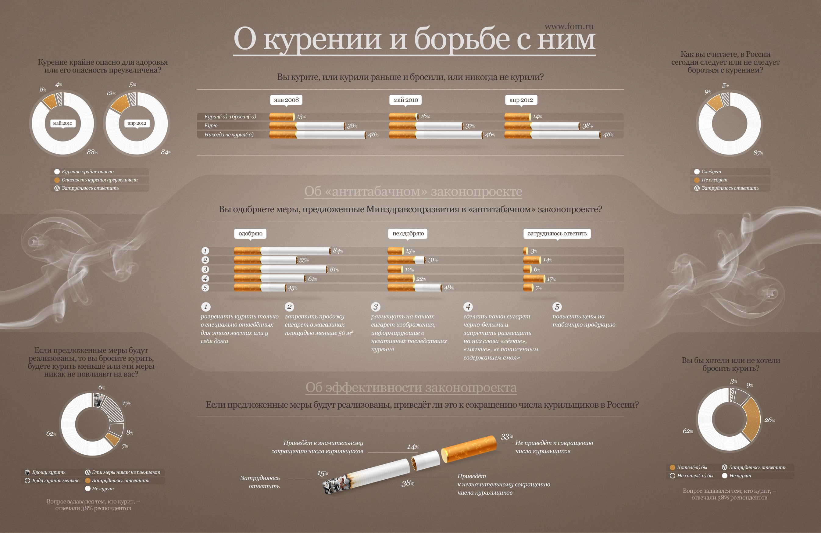 Инфографика о курении и борьбе с ним