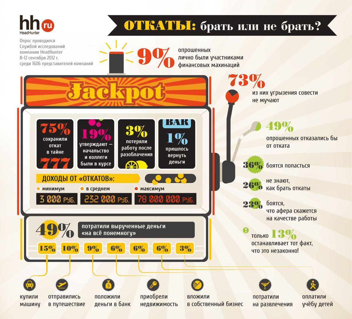 Инфографика: Откаты, брать или не брать?