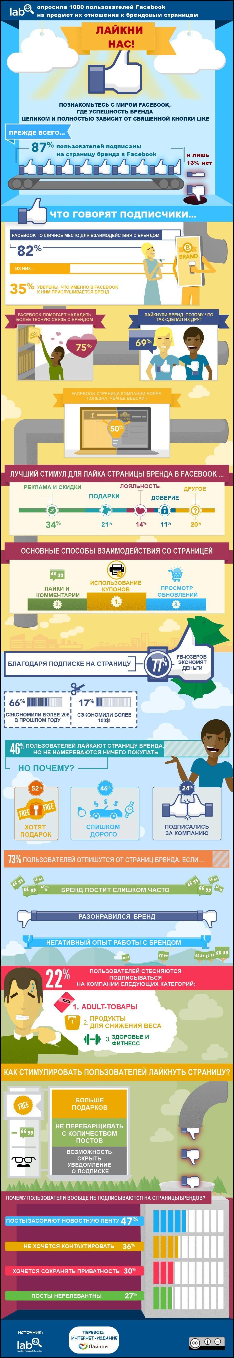 Эту инфографику к себе на сайт