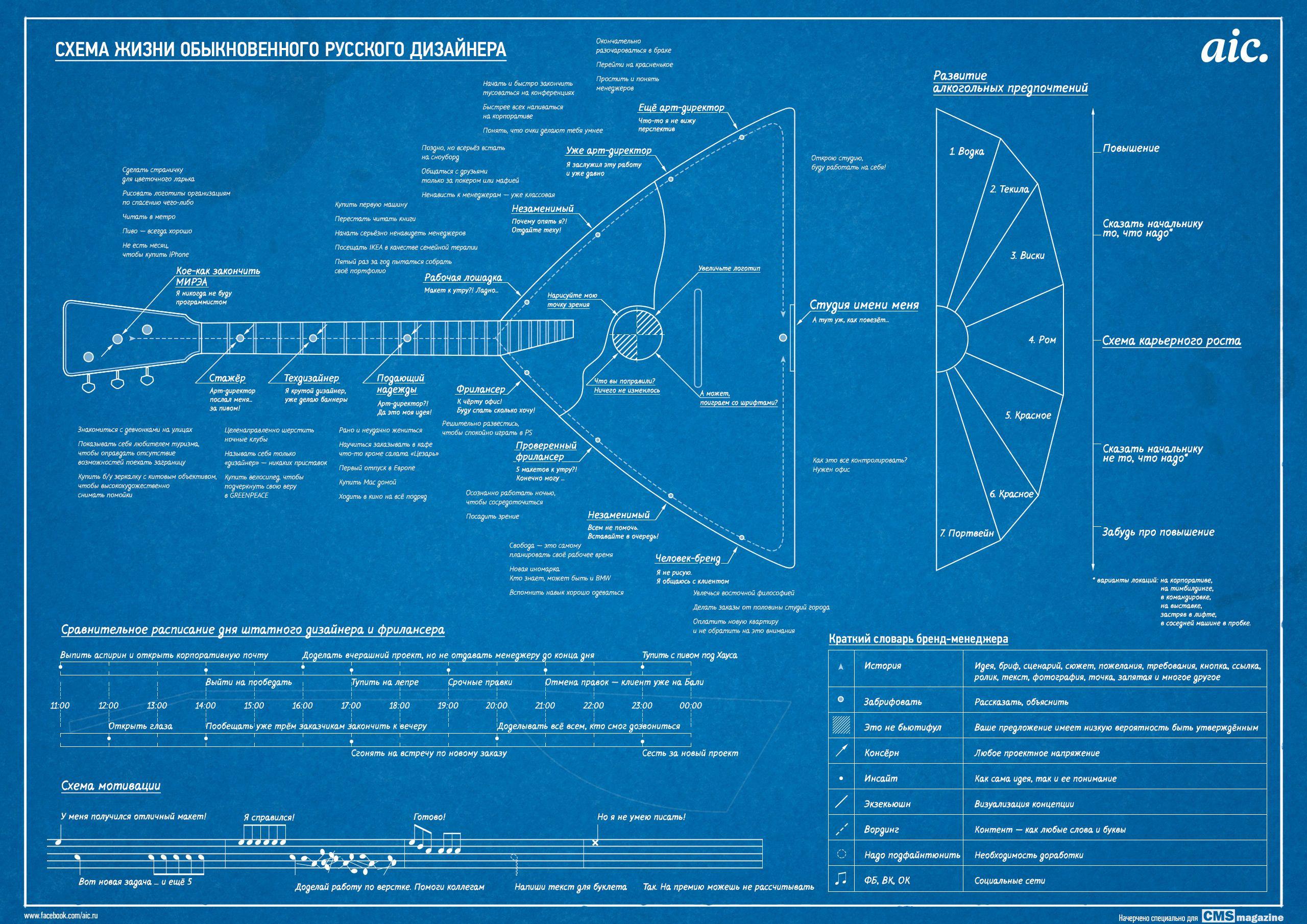 Инфографика: схема жизни обыкновенного русского дизайнера
