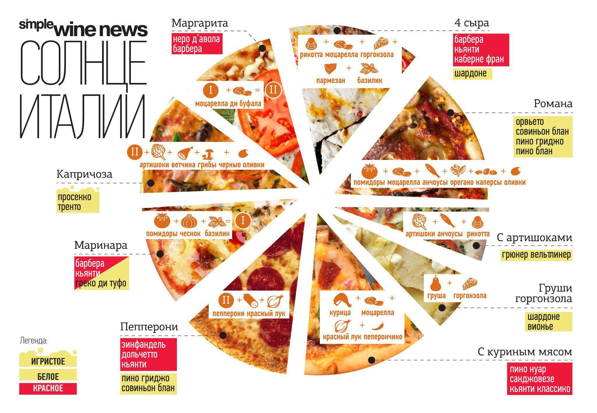 Инфографика: солнце Италии