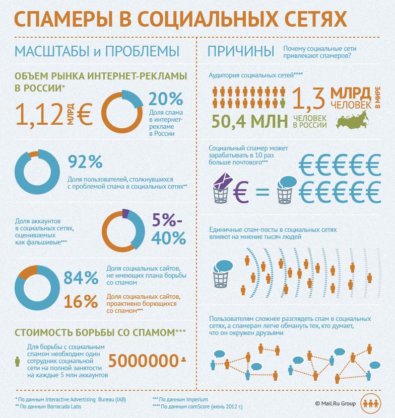Инфографика: Спамеры в социальных сетях