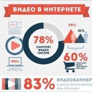 Инфографика: видео в интернете