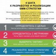 4 шага к разработке и реализации SMM-стратегии