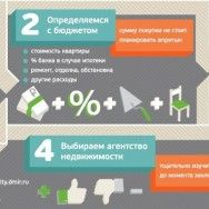 Инфографика: 9 шагов к покупке квратиры