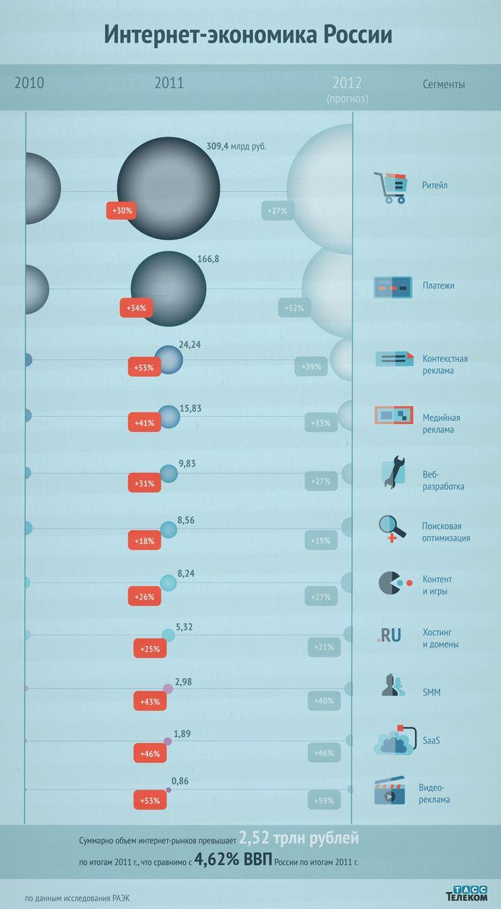 Инфографика: Экономика рунета
