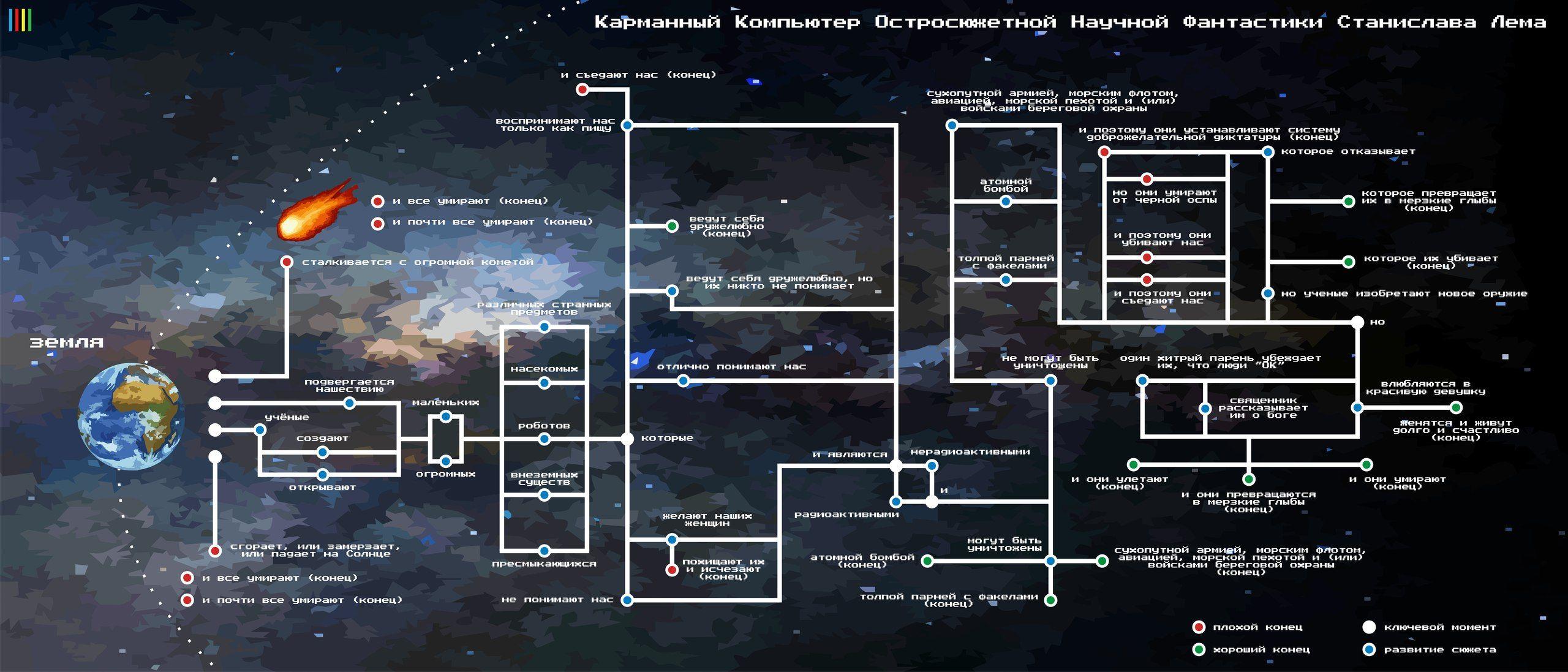 Инфографика: Фантастика Станислава Лема