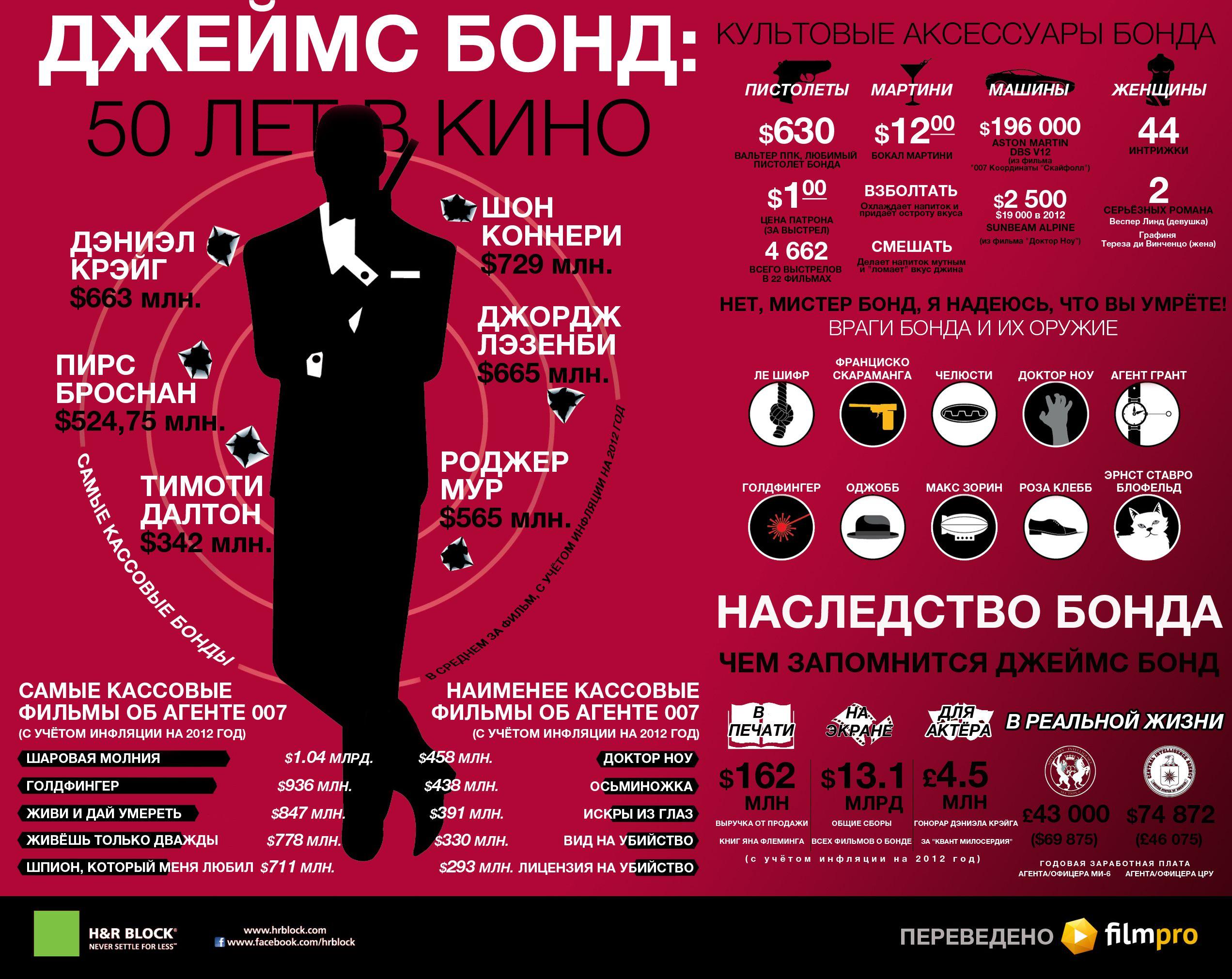 Инфографика: Джеймс Бонд 50 лет в кино