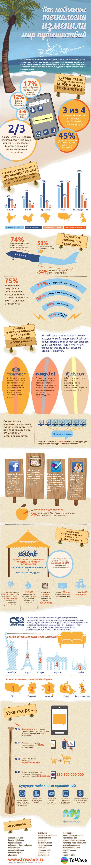 Инфографика: как мобильные технологии изменили мир путешествий