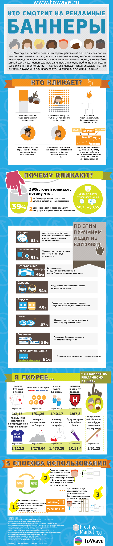 Инфографика: кто смотрит на рекламные баннеры