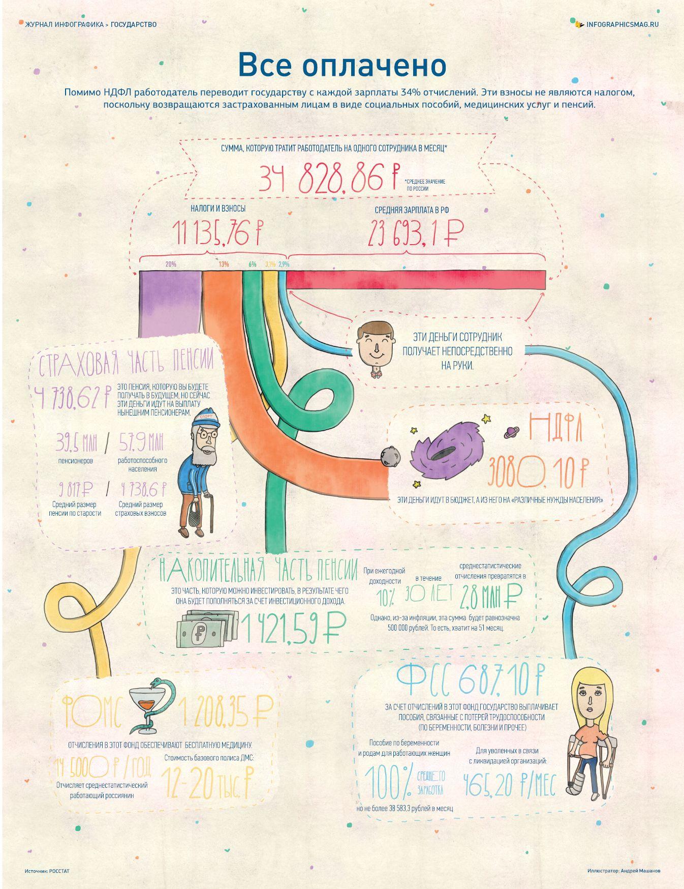 Инфографика: Куда уходят деньги