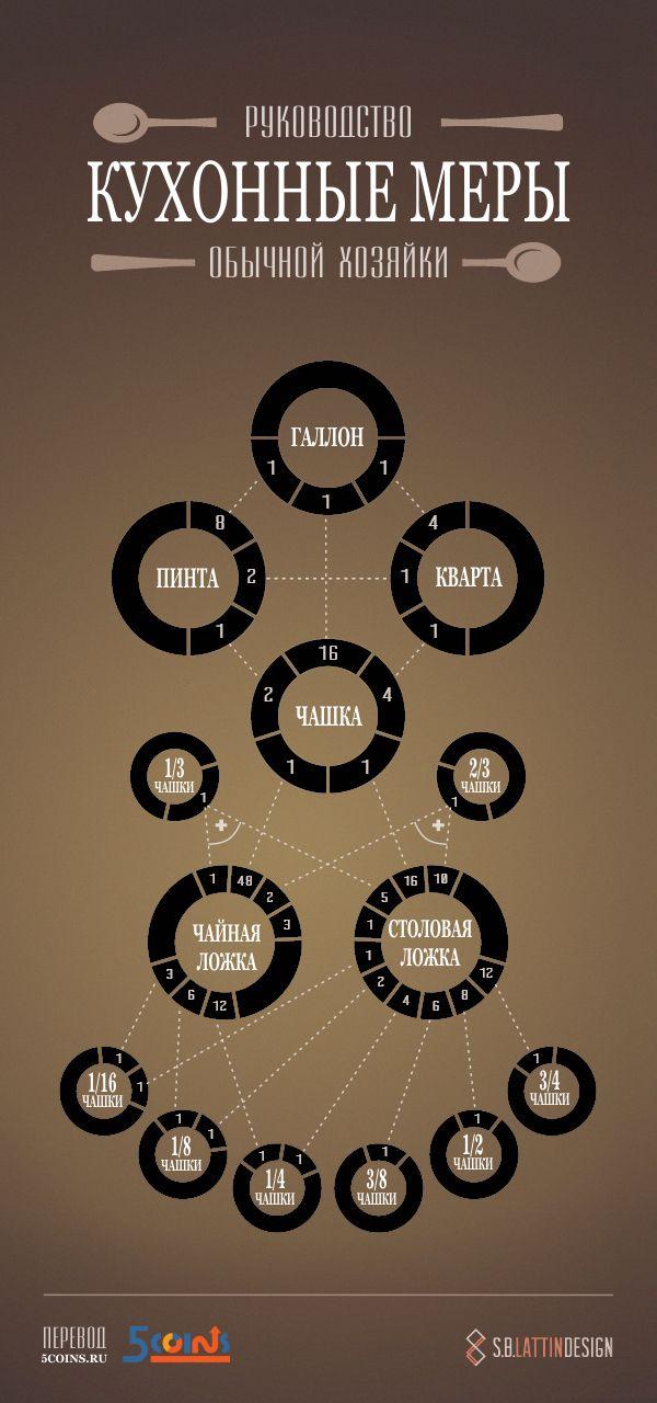 Инфографика: Кухонные меры