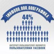 Миллиард пользователей Facebook