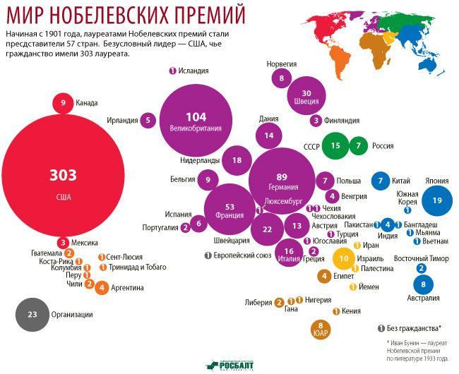 Инфографика: Нобелевская карта мира