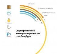 Инфографика: В Петербурге начался отопительный сезон