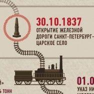 Первые железные дороги России