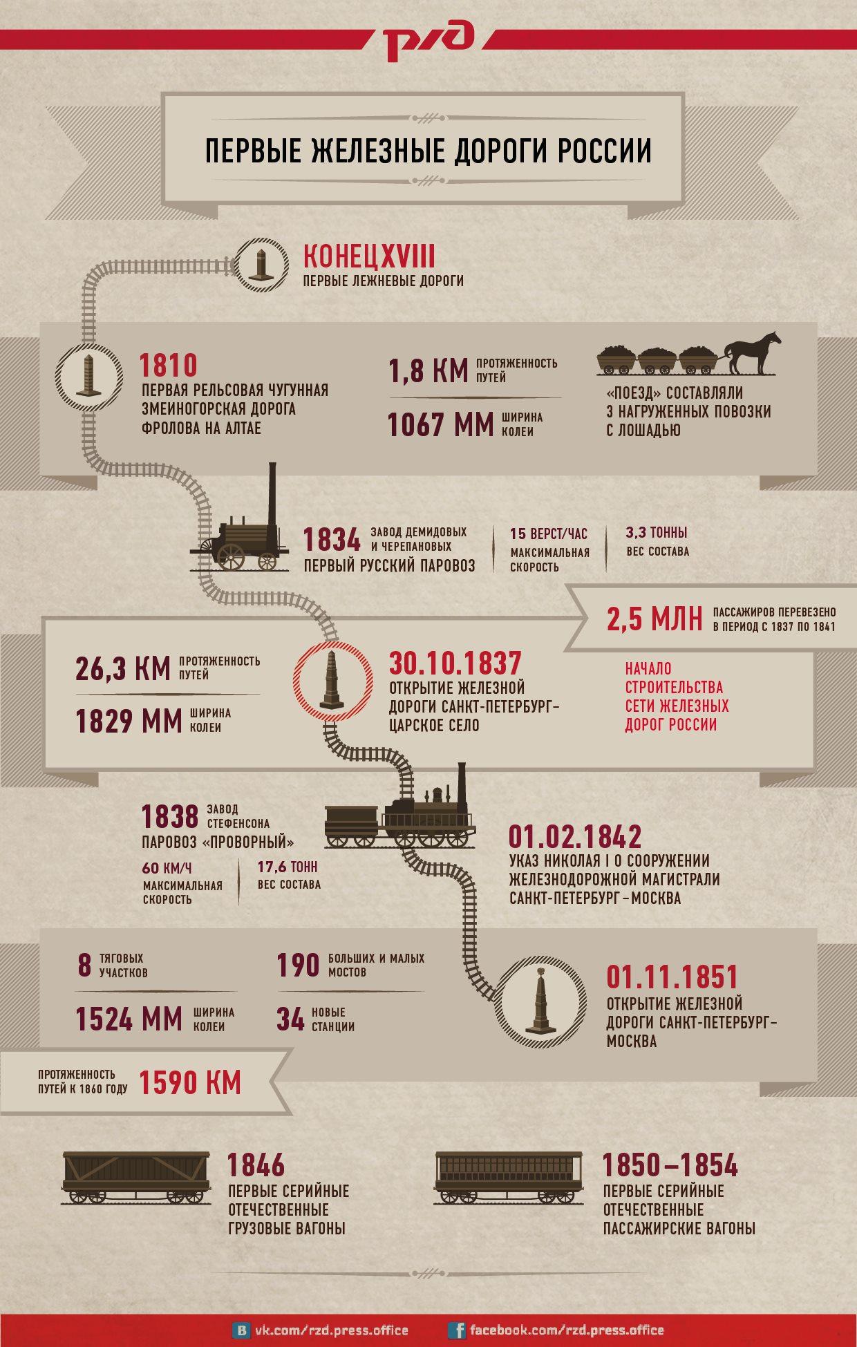 Инфографика: Первые железные дороги России