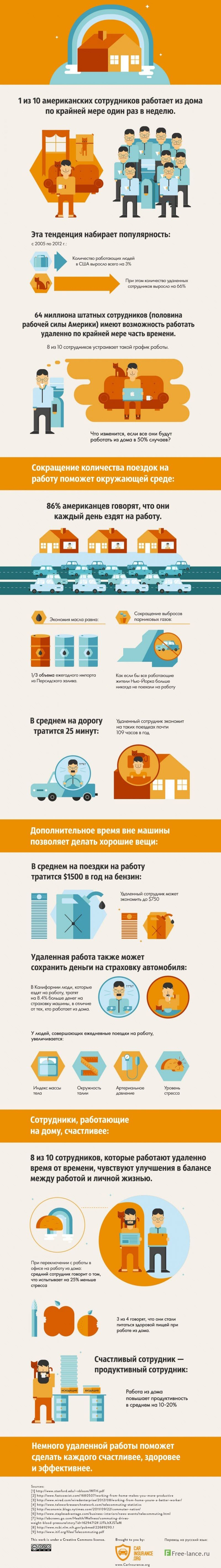 Инфографика: Плюсы работы на дому