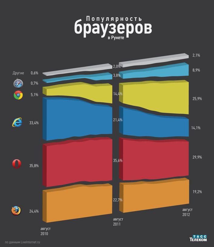 Инфографика: популярность браузеров в Рунете