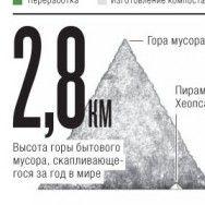 Инфографика: пути отходов