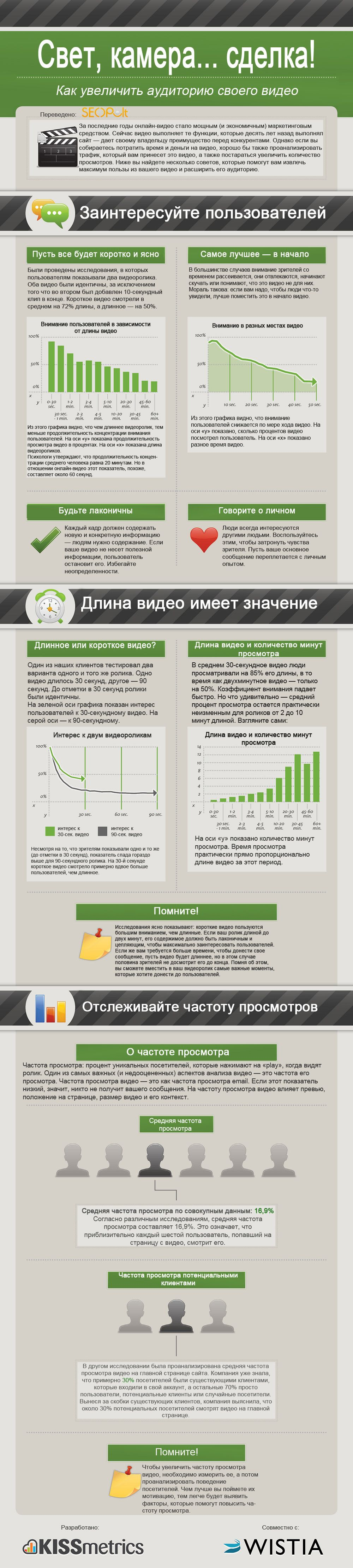 Инфографика: свет, камера... сделка!