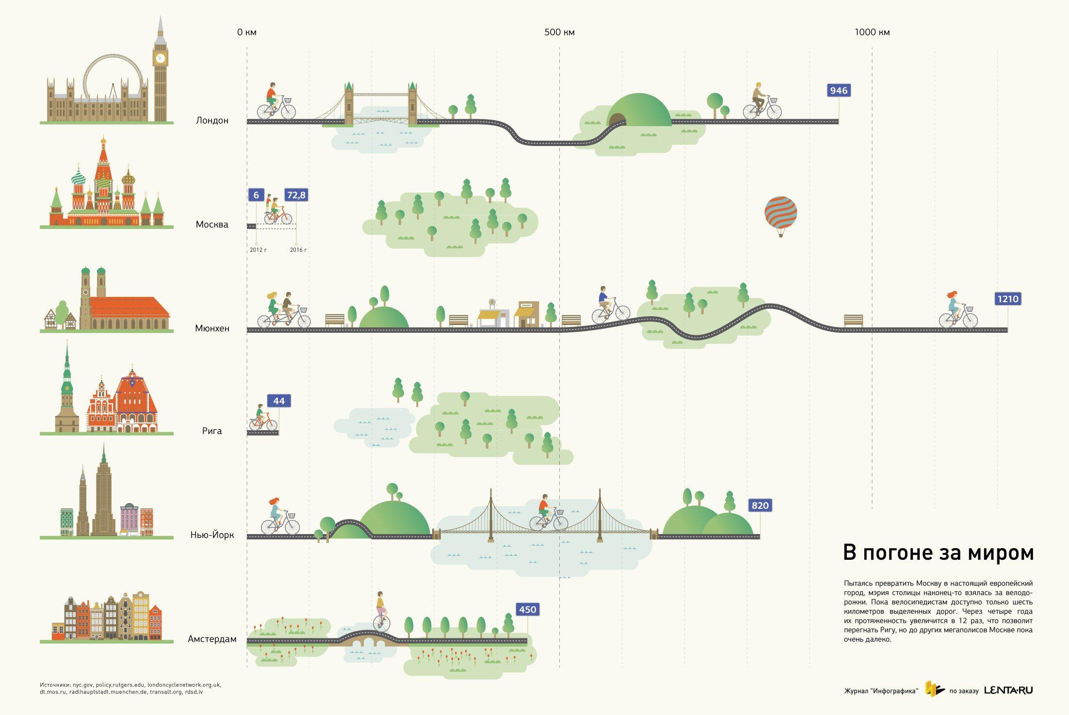 Инфографика: в погоне за миром