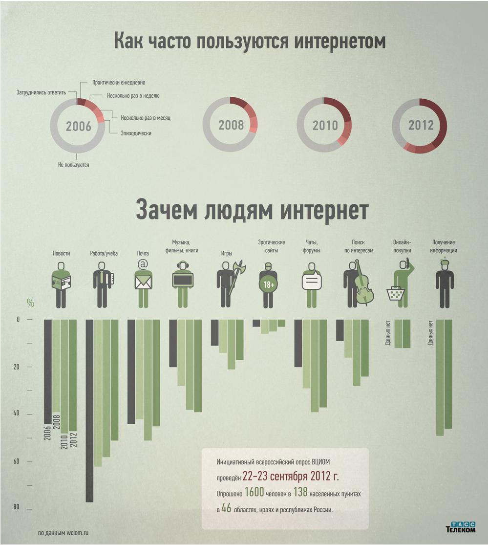Инфографика: зачем людям интернет
