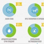 Инфографика: Как маркетологи B2B используют E-mail маркетинг