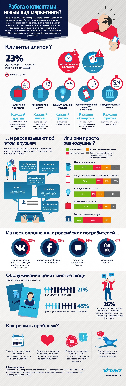 Инфографика: Работа с клиентами - новый вид маркетинга?