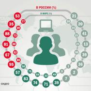 Привычки российских пользователей интернета