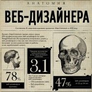 Анатомия веб-дизайнера