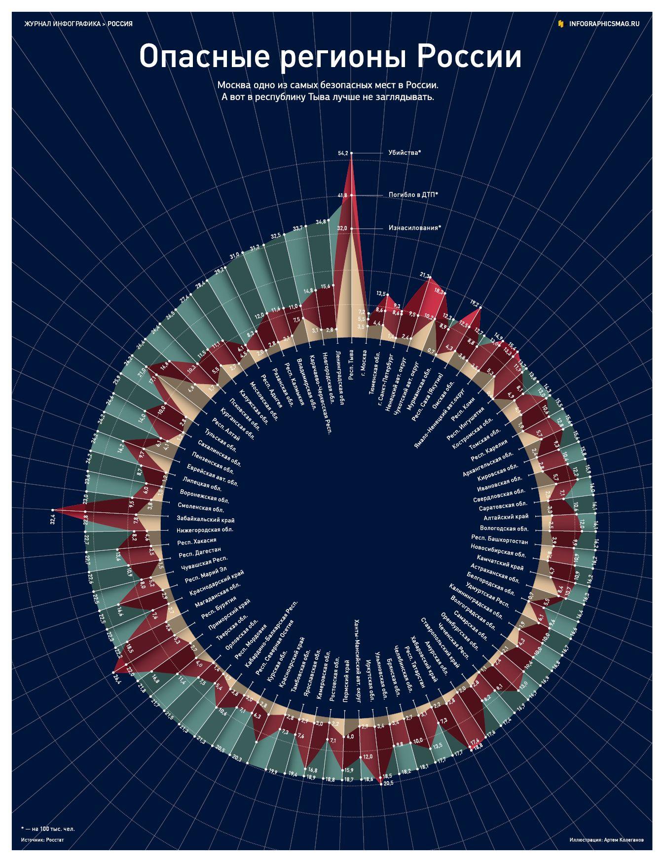 Инфографика: Самые опасные регионы России