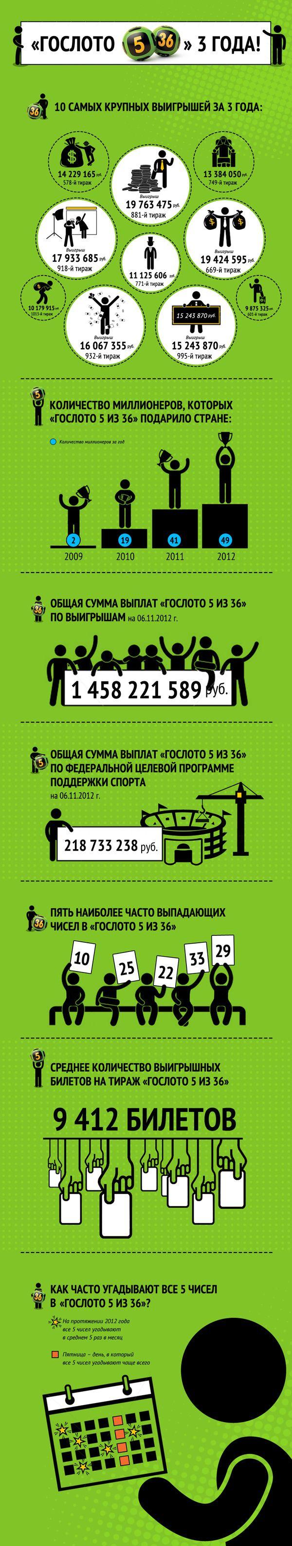 Инфографика: О лотерейных миллионерах