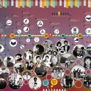 Инфографика: Хроника 60 лет жизни
