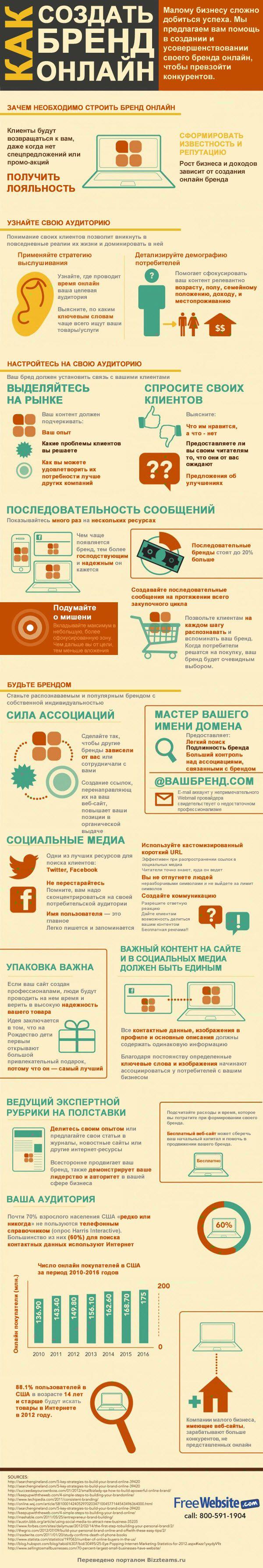 Как создать бренд онлайн