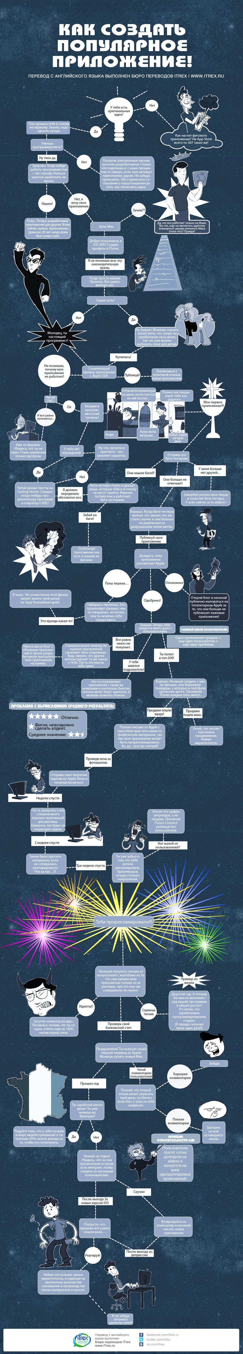 Инфографика: как создать популярное приложение