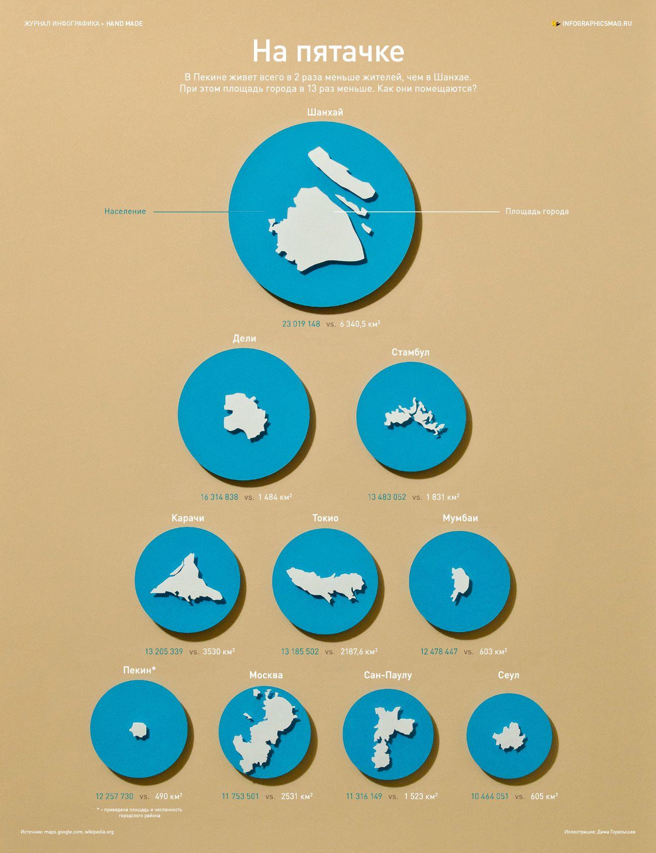 Инфографика: На пятачке