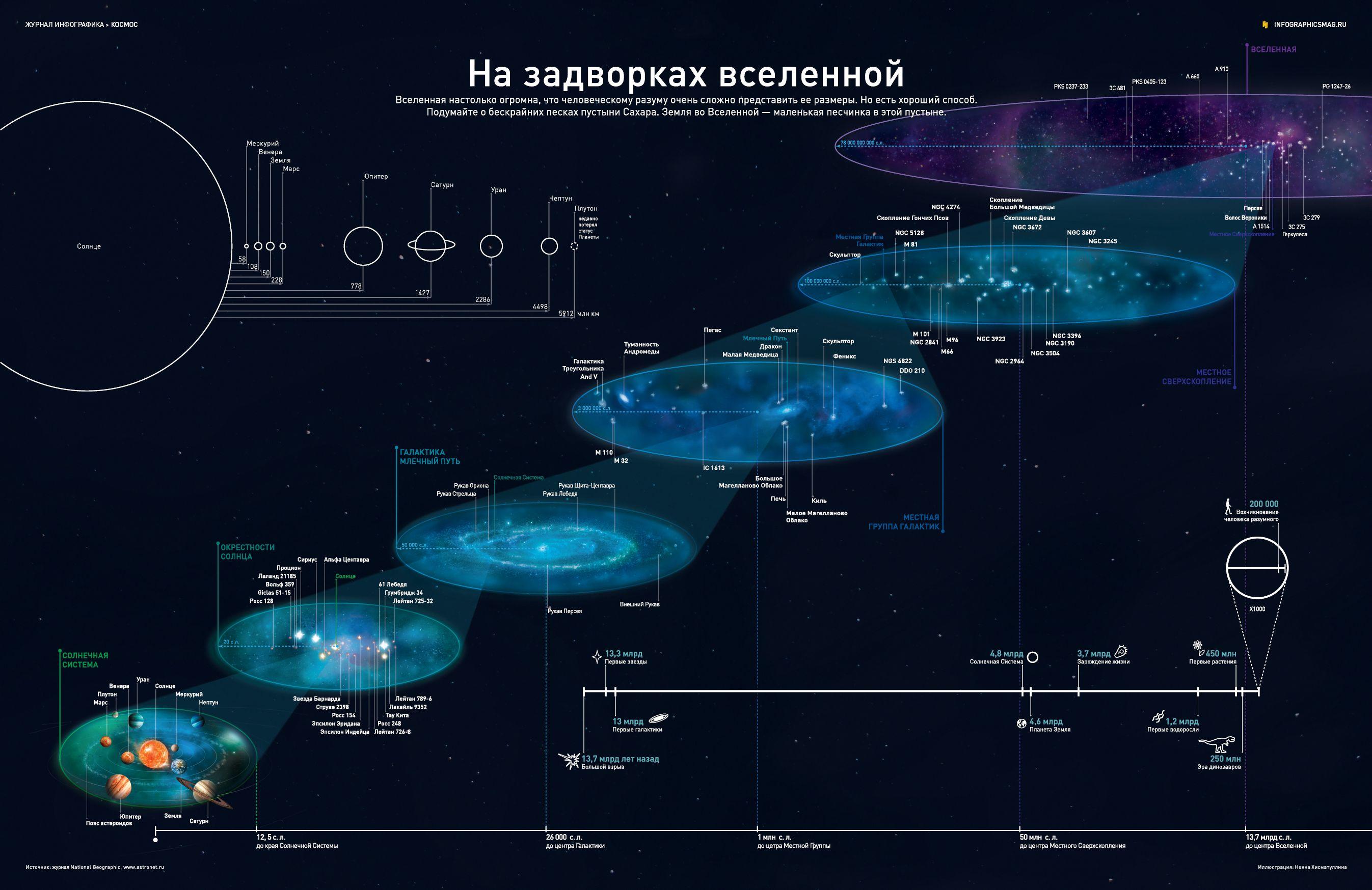 Инфографика: На задворках вселенной