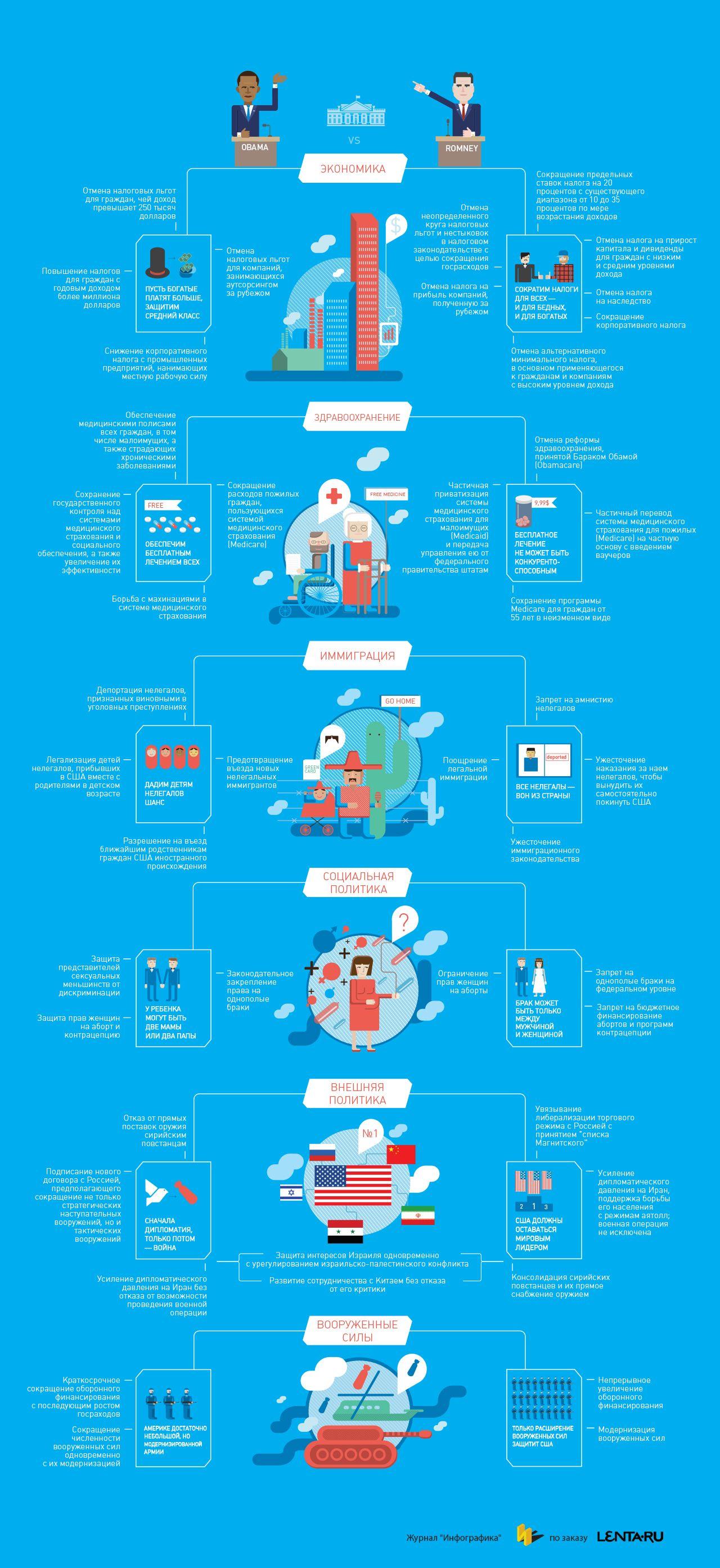 Инфографика: Обама против Ромни