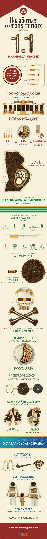 Инфографика: Позаботься о своих легких. Не кури