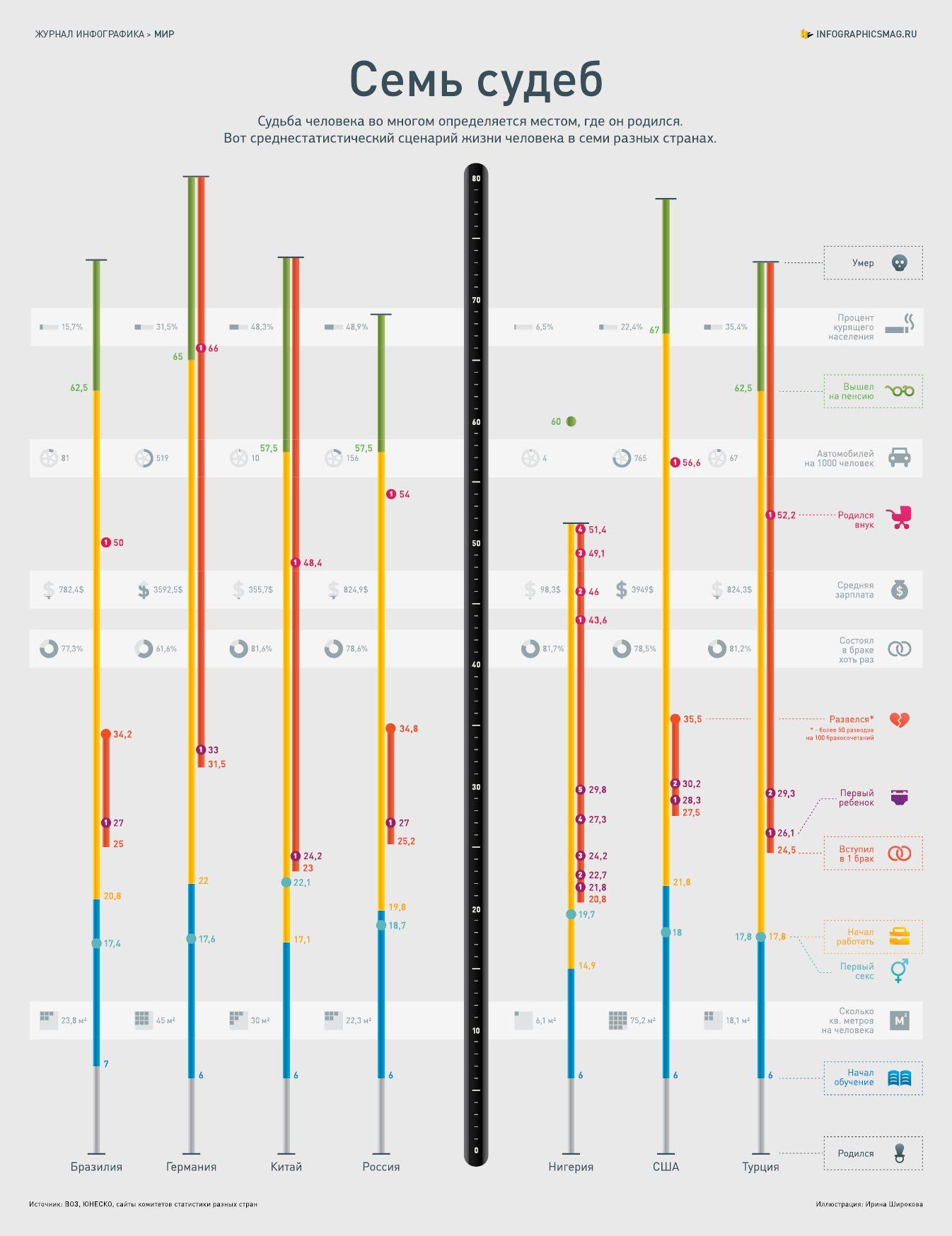 Инфографика: Семь судеб