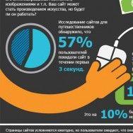 Инфографика: Стоимость медленного сайта