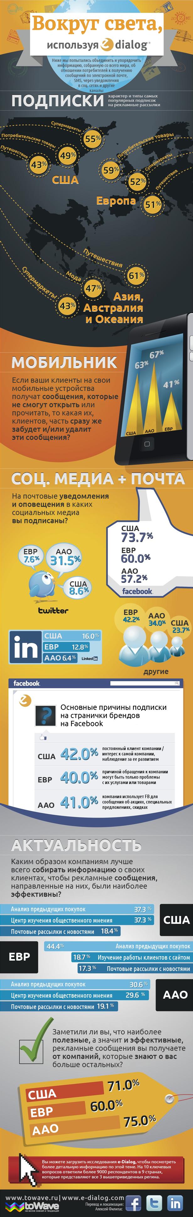 Инфографика: весь мир в электронных сообщениях
