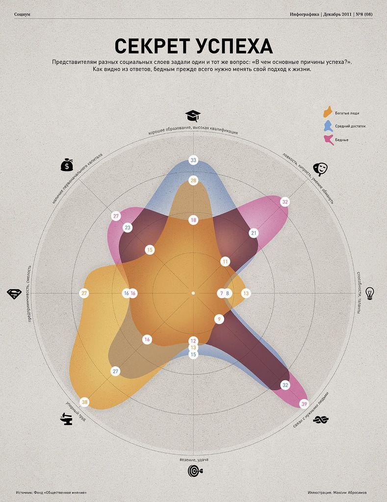 Инфографика: Секрет успеха