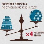 Инфографика: РЖД. Итоги 2012 года