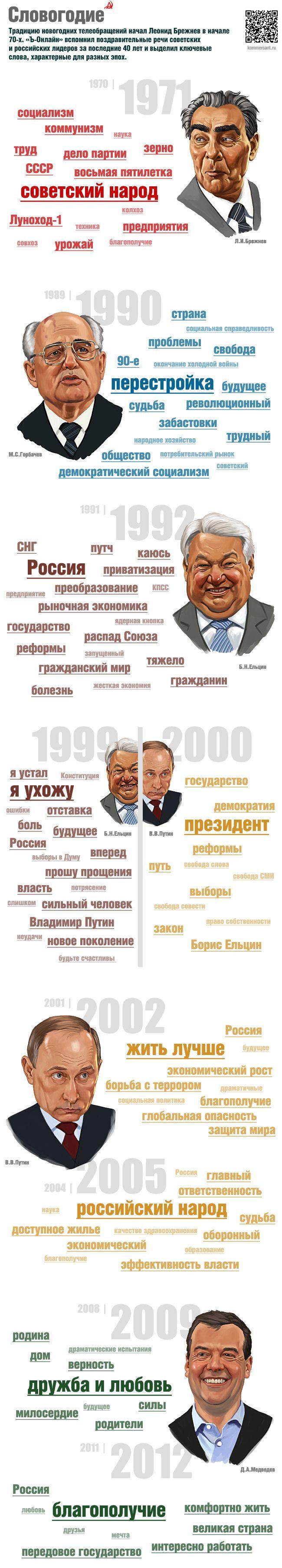 Инфографика: Словогодие