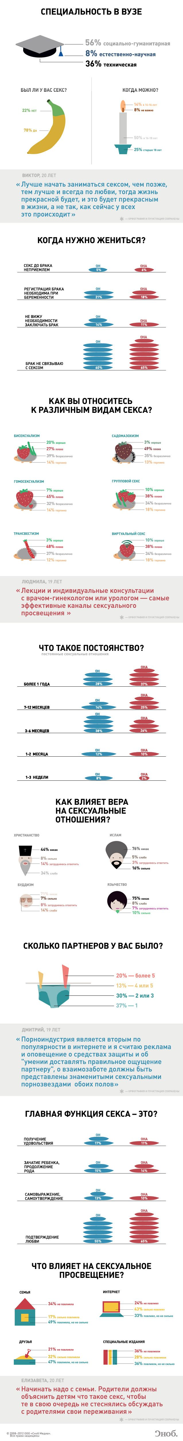 Инфографика: Мнения московских студентов о сексе