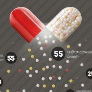 О самолечении и рекламе лекарственных препаратов