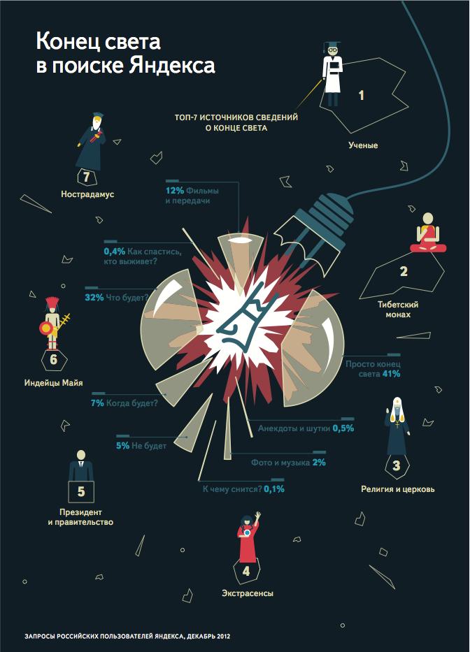 Инфографика: Конец света в поиске Яндекса