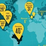 Мобильная коммерция в мире